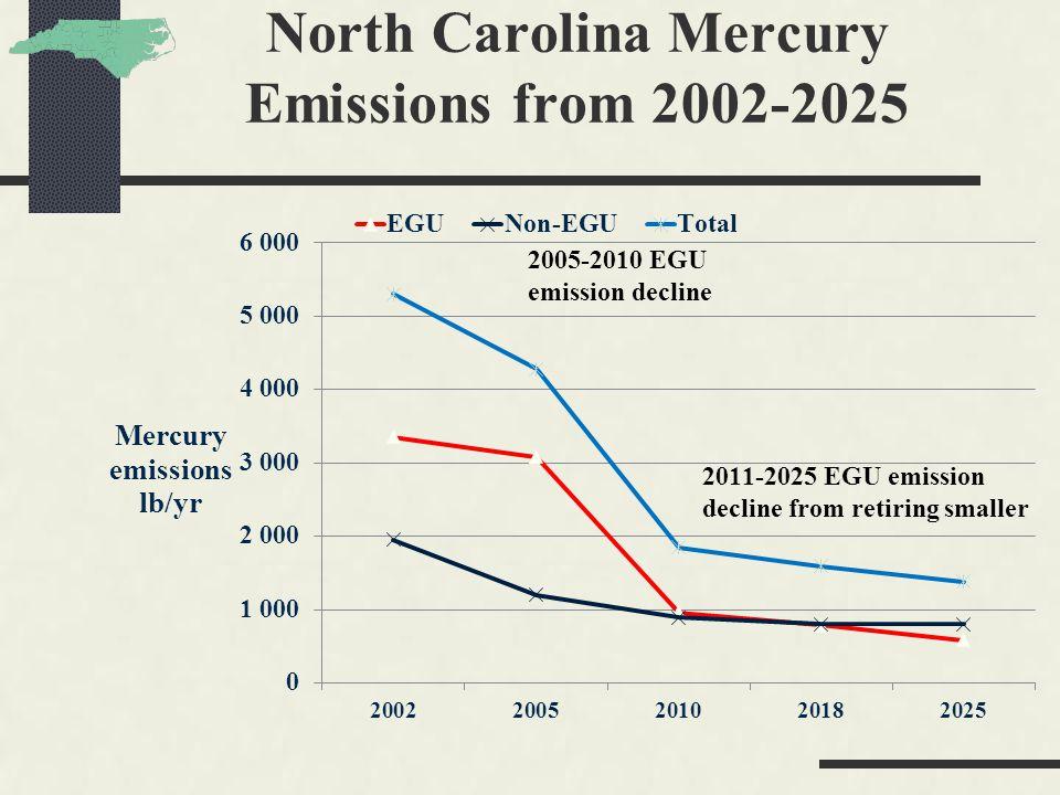 North Carolina Mercury Emissions from 2002-2025