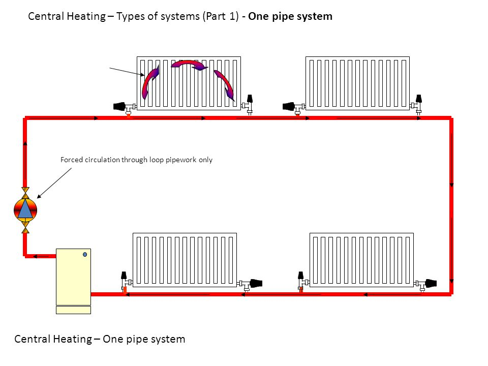 Forced circulation through loop pipework only Central Heating – One pipe system Central Heating – Types of systems (Part 1) - One pipe system