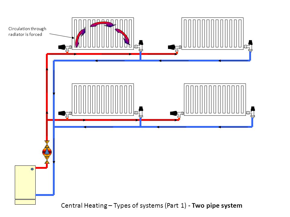 Circulation through radiator is forced Central Heating – Types of systems (Part 1) - Two pipe system