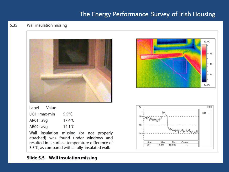 The Energy Performance Survey of Irish Housing
