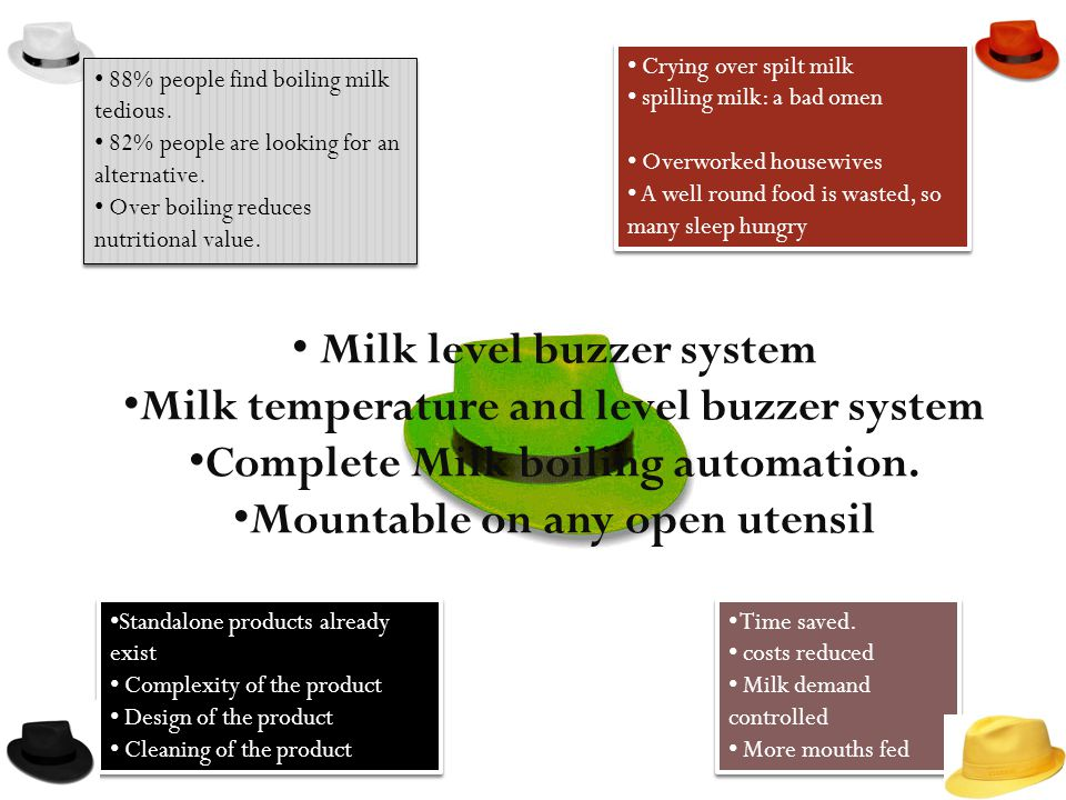 88% people find boiling milk tedious. 82% people are looking for an alternative.