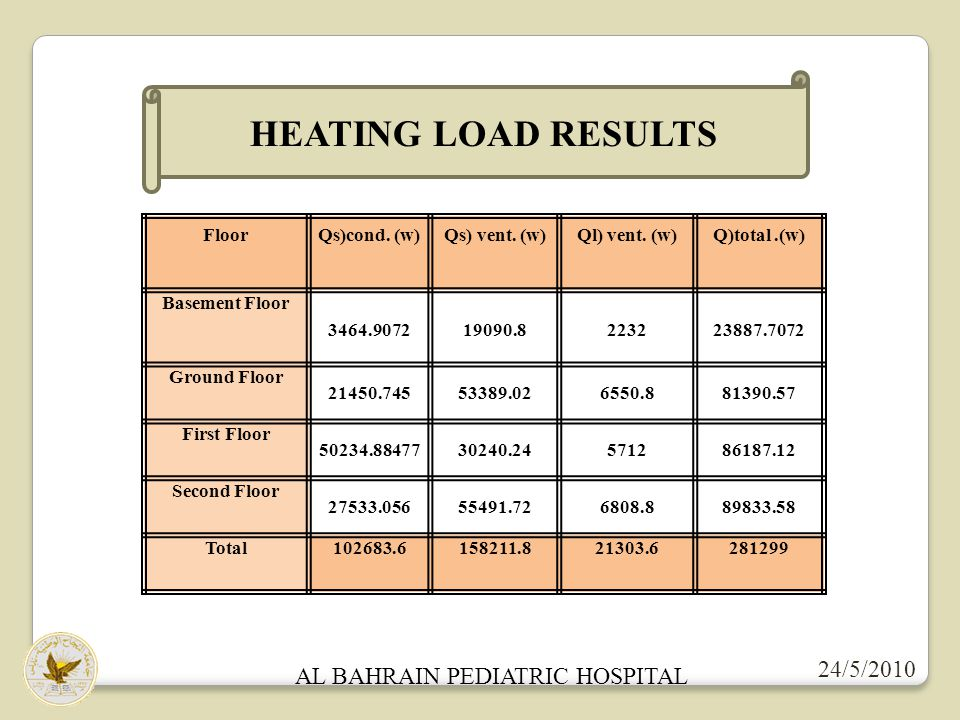 AL BAHRAIN PEDIATRIC HOSPITAL 24/5/2010 PLUMMPING SYSTEM IN BUILDINGS The drainage fixture unit in building Size of pipes (in) No.of fixture Type of fixture 46Water closet 1 1/23Kitchen sink 22Shower head 1 1/21Lavatory 23Floor drain Total No.