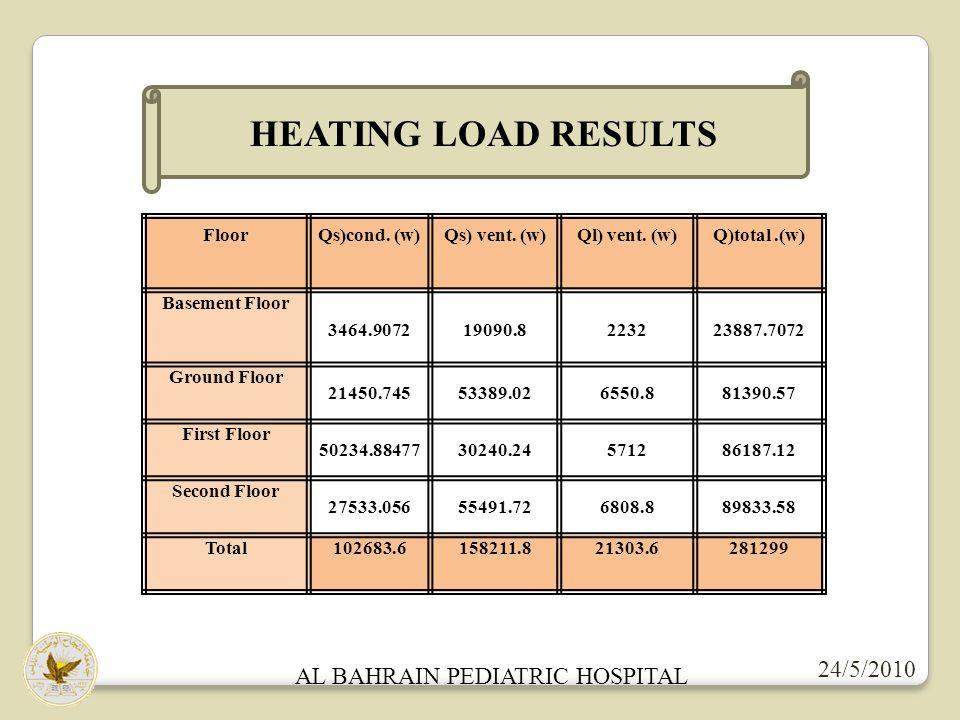 24/5/2010 AL BAHRAIN PEDIATRIC HOSPITAL HEATING LOAD RESULTS FloorQs)cond.