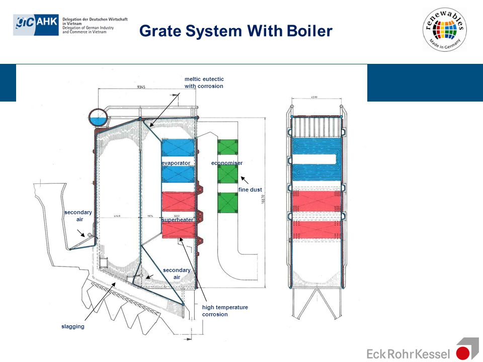 Grate System With Boiler secondary air secondary air slagging meltic eutectic with corrosion superheater evaporatoreconomiser high temperature corrosi
