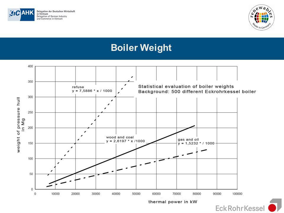 Boiler Weight
