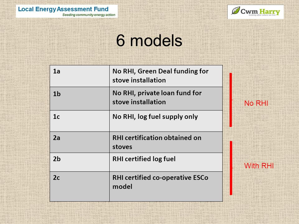 6 models 1aNo RHI, Green Deal funding for stove installation 1b No RHI, private loan fund for stove installation 1cNo RHI, log fuel supply only 2aRHI certification obtained on stoves 2bRHI certified log fuel 2cRHI certified co-operative ESCo model No RHI With RHI