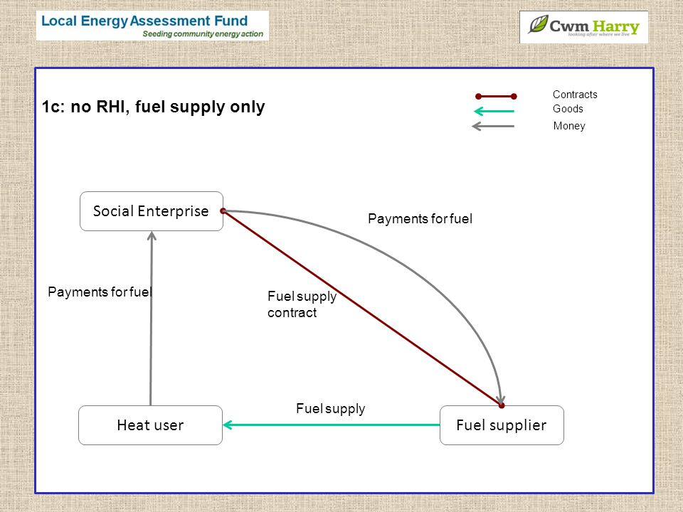 1c: no RHI, fuel supply only Fuel supplier Social Enterprise Heat user Fuel supply Payments for fuel Contracts Goods Money Fuel supply contract Payments for fuel