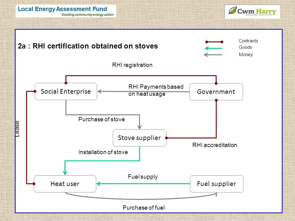 2a : RHI certification obtained on stoves Fuel supplier Social Enterprise Heat user Government Purchase of stove Fuel supply RHI Payments based on heat usage Lease Contracts Goods Money Stove supplier Installation of stove RHI accreditation Purchase of fuel RHI registration