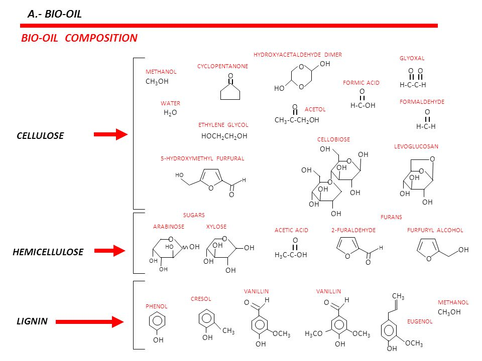 PRODUCTS OF LIGNIN A.- BIO-OIL Bayerbach R, Meier D: Characterization of the water-insoluble fraction from fast Pyrolysis liquids (pyrolytic lignin) Part IV: Structure elucidation of oligomeric molecules.