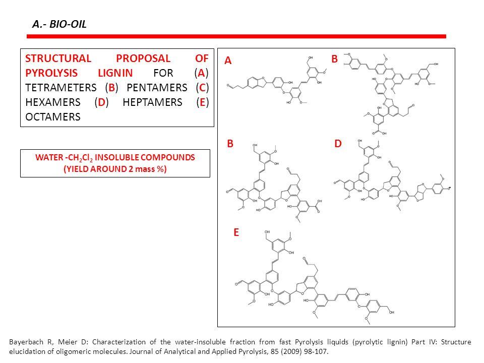 C.- SYNTHESIS GAS: Production of Ammonia 3H 2 + N 2 2NH 3 H (500 o C) = -109 kJ/mol N 2