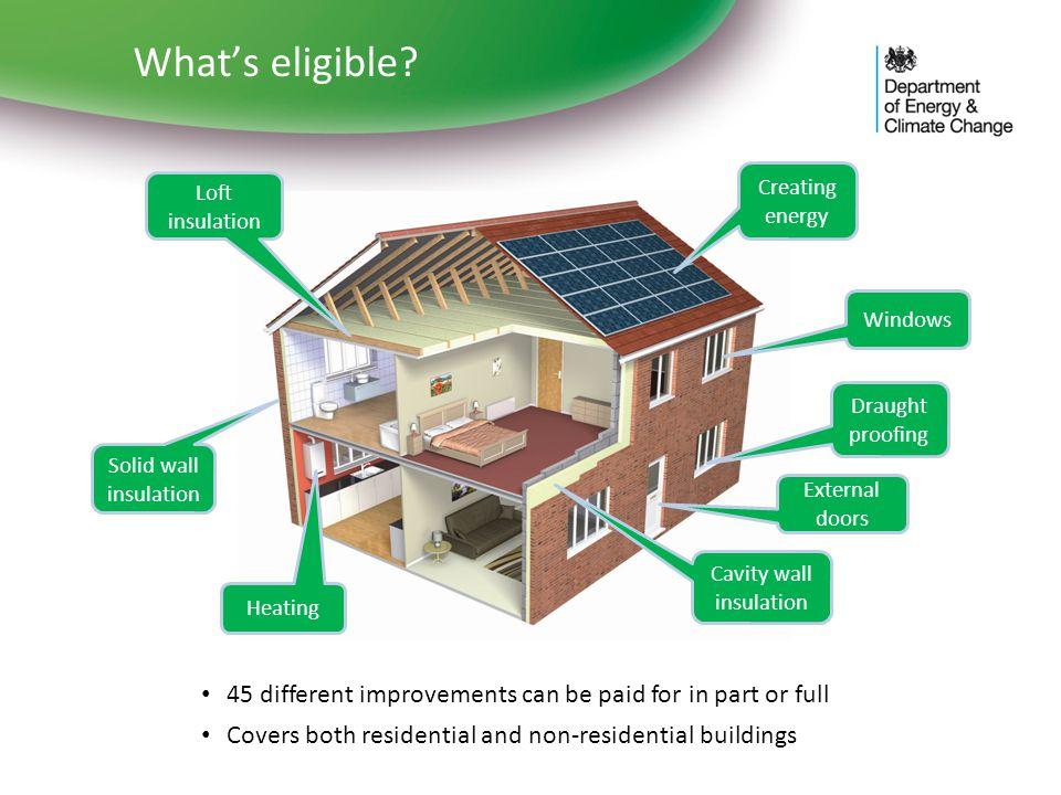 Whats eligible? Loft insulation Cavity wall insulation Solid wall insulation Draught proofing Heating Creating energy Windows External doors 45 differ