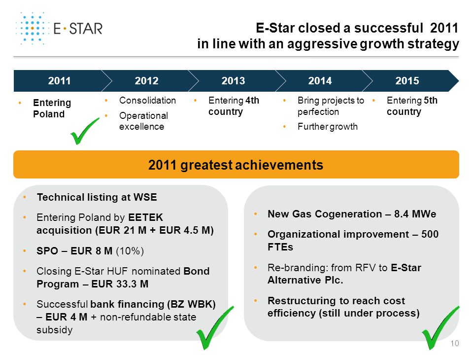 E-Star closed a successful 2011 in line with an aggressive growth strategy Consolidation Operational excellence Entering 4th country Bring projects to