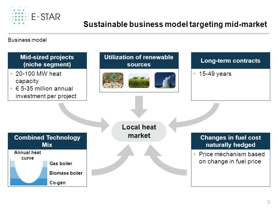3 Sustainable business model targeting mid-market Business model 20-100 MW heat capacity 5-35 million annual investment per project Mid-sized projects