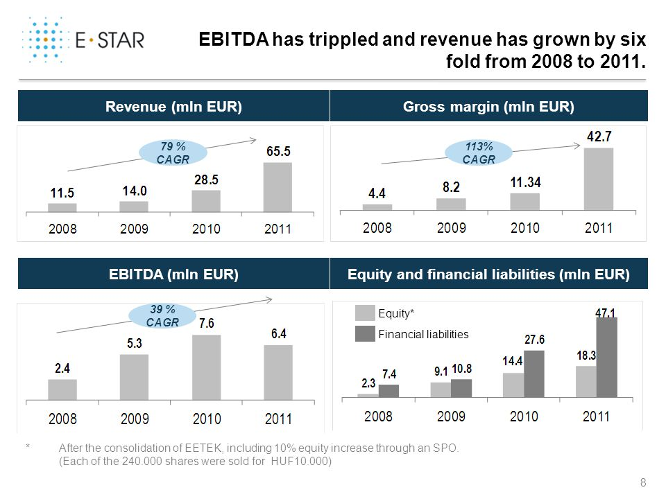 EBITDA has trippled and revenue has grown by six fold from 2008 to 2011. Revenue (mln EUR)Gross margin (mln EUR) EBITDA (mln EUR)Equity and financial