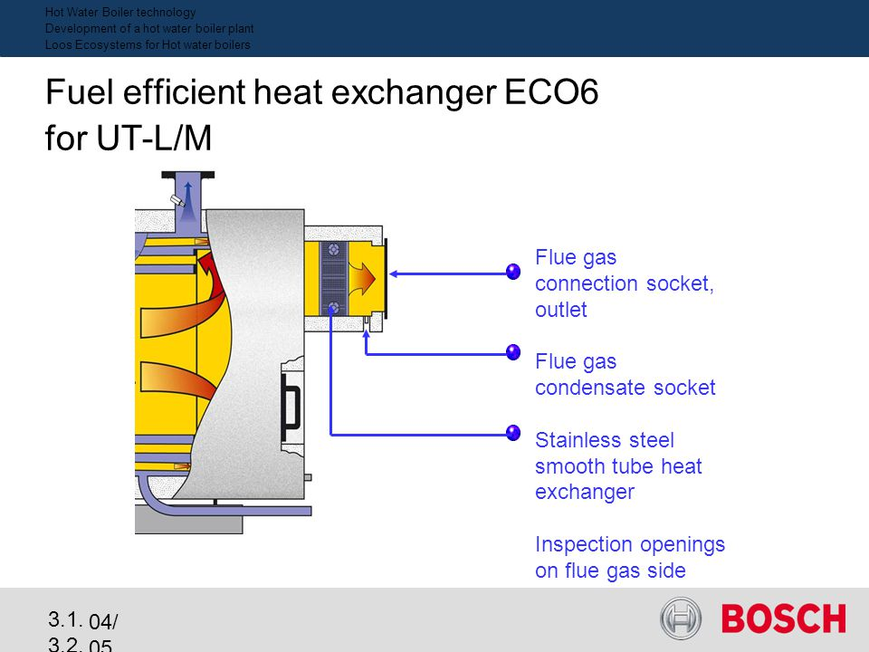 04/ 05 3.1. 3.2. 2_e Highly efficient spiral-finned tube system for gas and LFO Integrated into the boilers´ flue gas chamber Heat recovery 5 - 7 % Fl