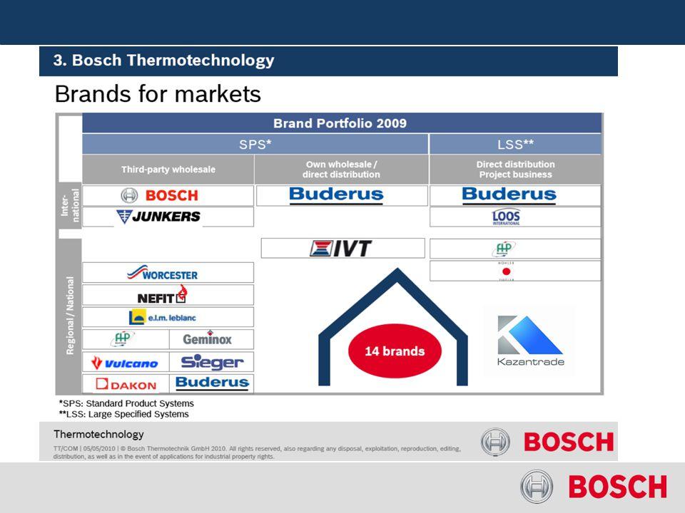 LOOS INTERNATIONAL 2012 JÚLIUS ÓTA BOSCH MÁRKANÉV ALATT KAPHATÓ Kazántrade Kft. 1991 óta a LOOS gyár kizárólagos magyarországi képviselete. 2009 óta B