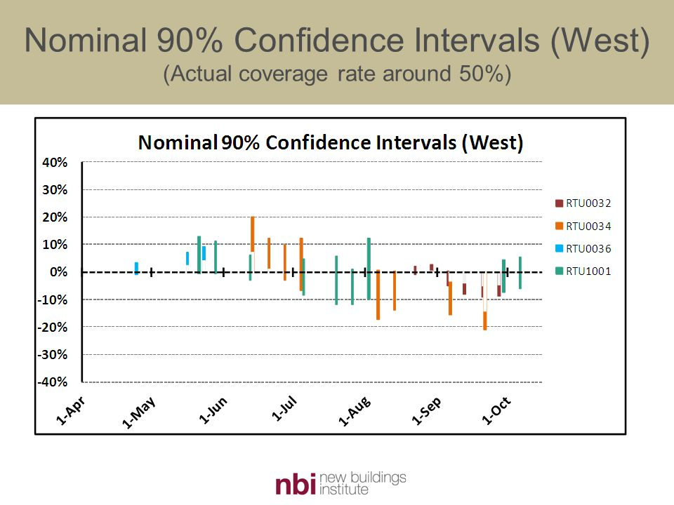 Nominal 90% Confidence Intervals (West) (Actual coverage rate around 50%)