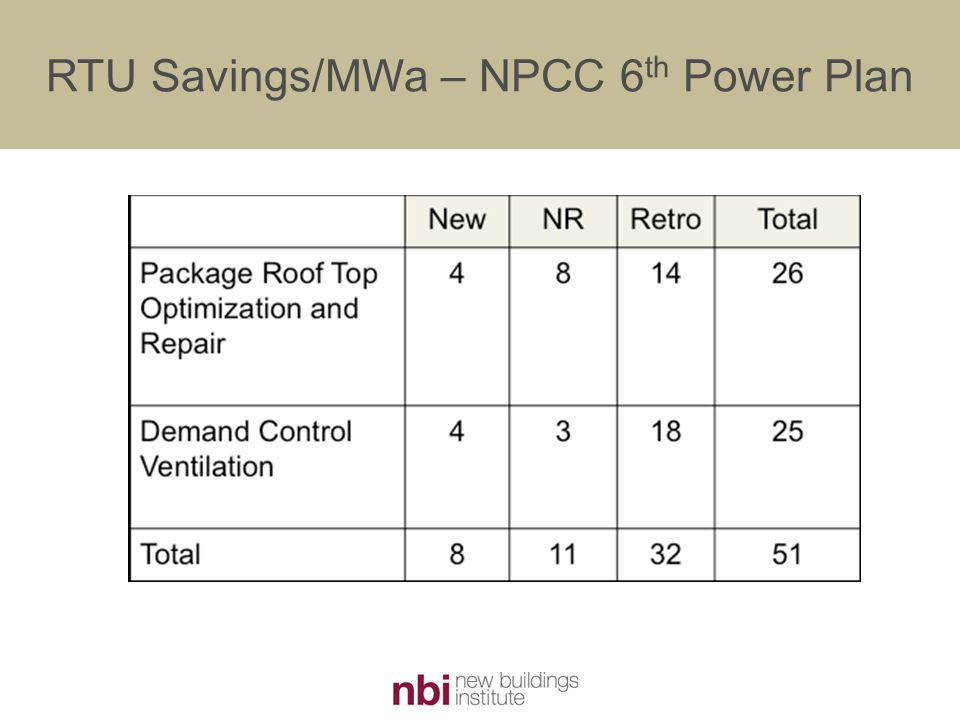 RTU Savings/MWa – NPCC 6 th Power Plan