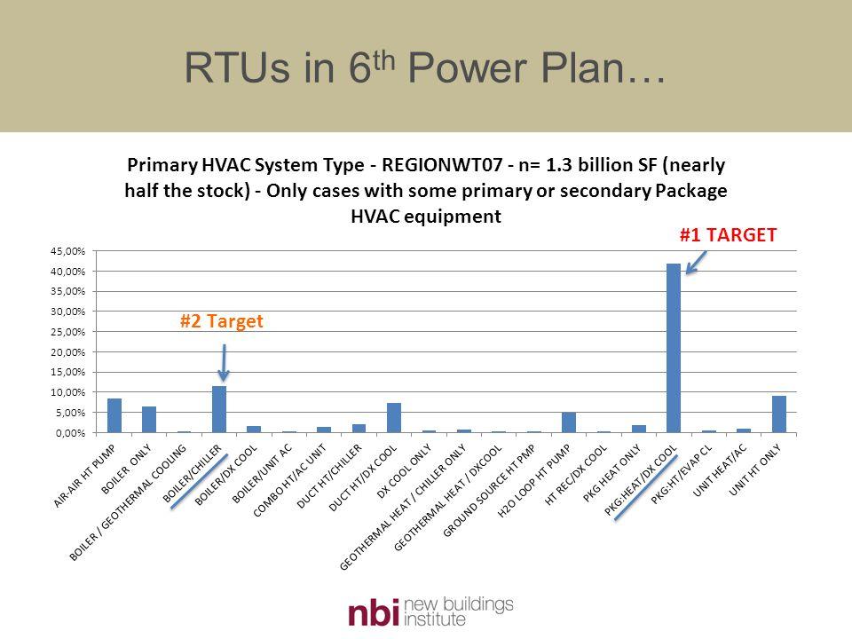 RTUs in 6 th Power Plan…