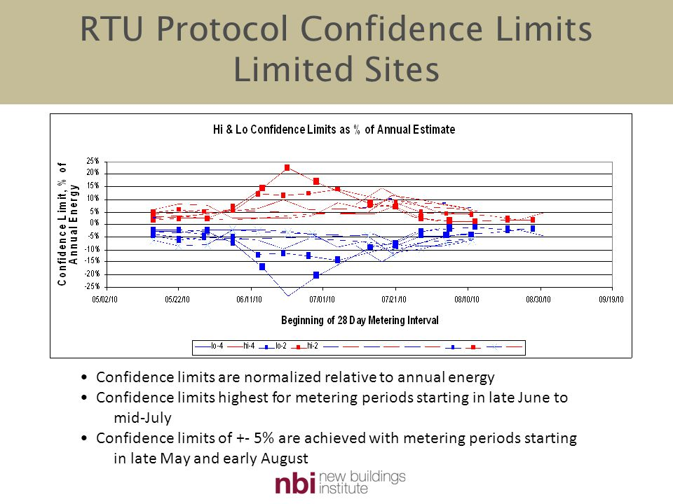 RTU Protocol Confidence Limits Limited Sites Confidence limits are normalized relative to annual energy Confidence limits highest for metering periods starting in late June to mid-July Confidence limits of +- 5% are achieved with metering periods starting in late May and early August