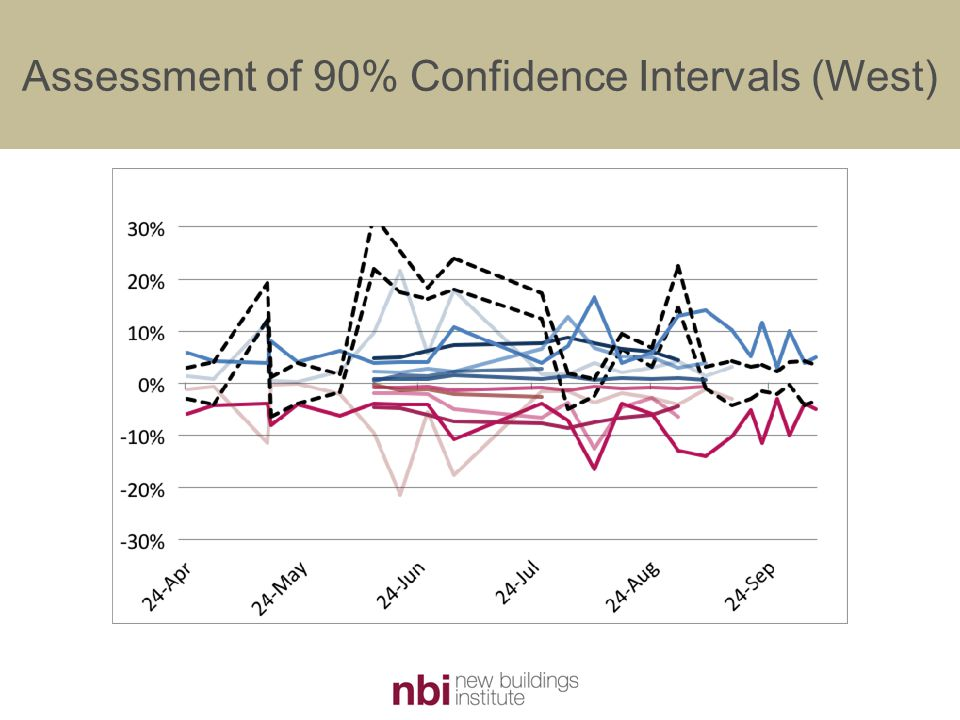 Assessment of 90% Confidence Intervals (West)