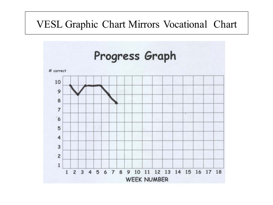 VESL Graphic Chart Mirrors Vocational Chart