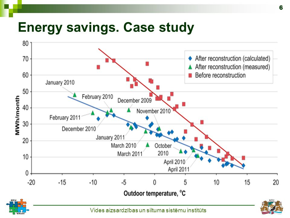 Energy savings. Case study Vides aizsardzības un siltuma sistēmu institūts 6