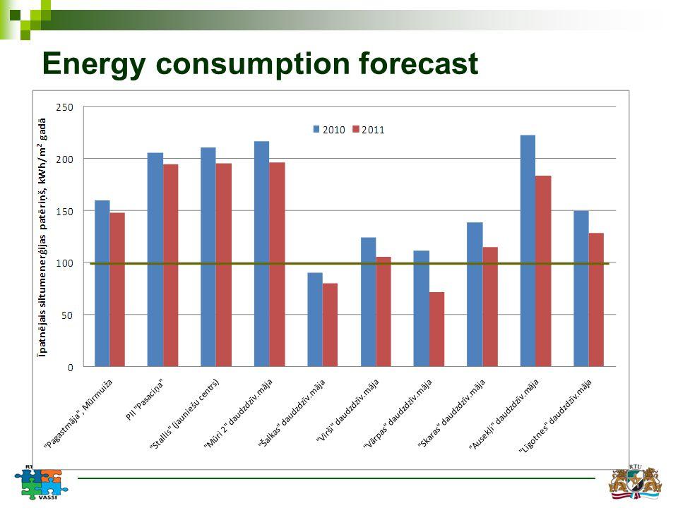 Energy consumption forecast