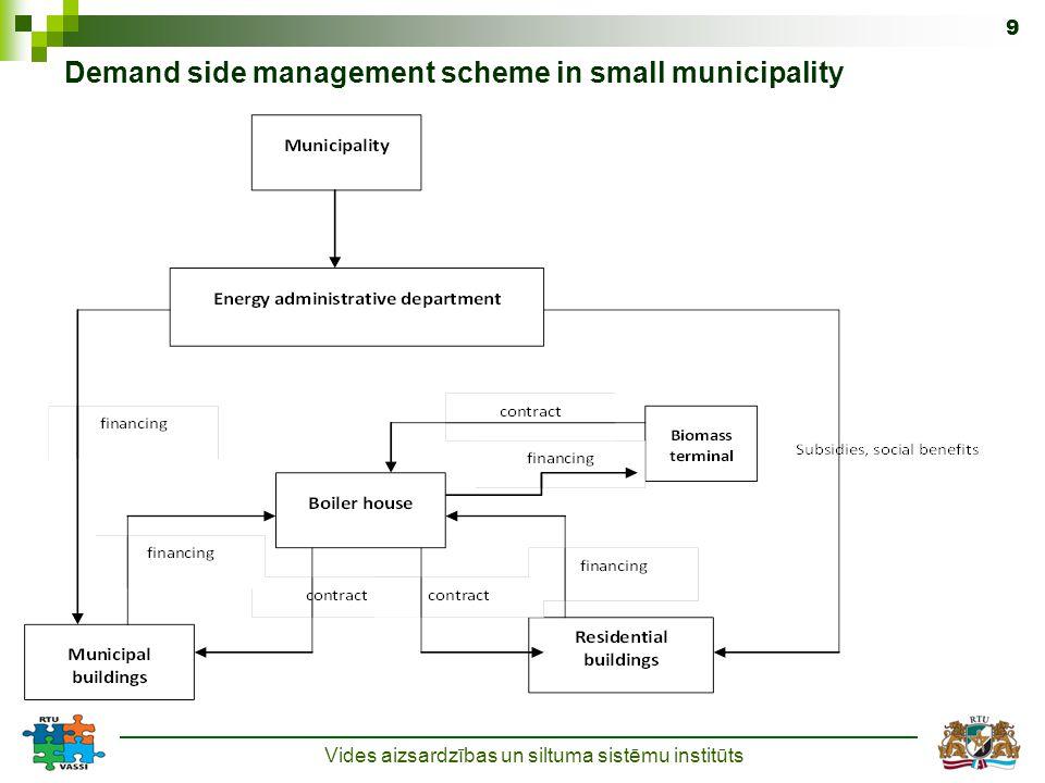 Vides aizsardzības un siltuma sistēmu institūts 9 Demand side management scheme in small municipality