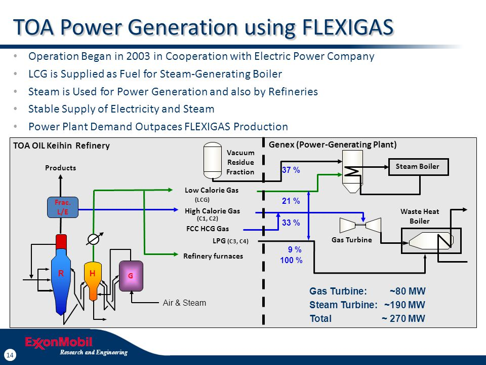 14 Research and Engineering 14 TOA Power Generation using FLEXIGAS Operation Began in 2003 in Cooperation with Electric Power Company LCG is Supplied
