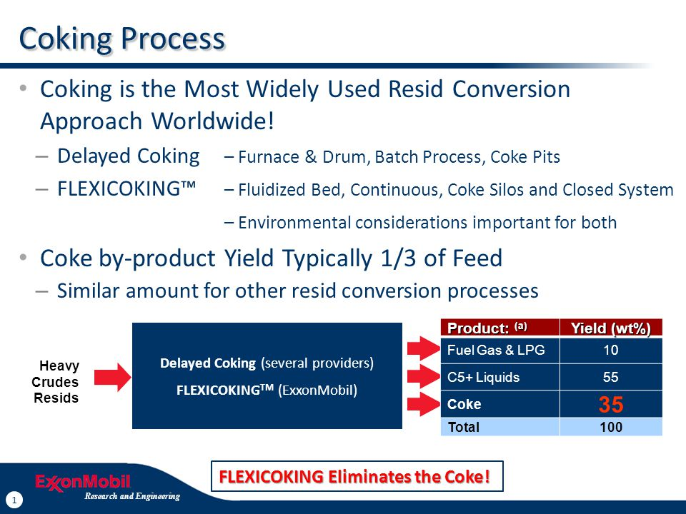 1 Research and Engineering 1 Coking Process Coking is the Most Widely Used Resid Conversion Approach Worldwide! – Delayed Coking – Furnace & Drum, Bat