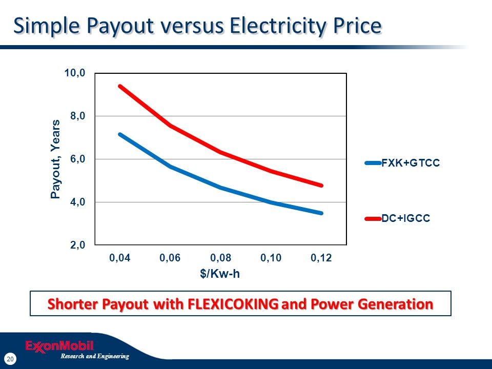 20 Research and Engineering Simple Payout versus Electricity Price Shorter Payout with FLEXICOKING and Power Generation Shorter Payout with FLEXICOKIN