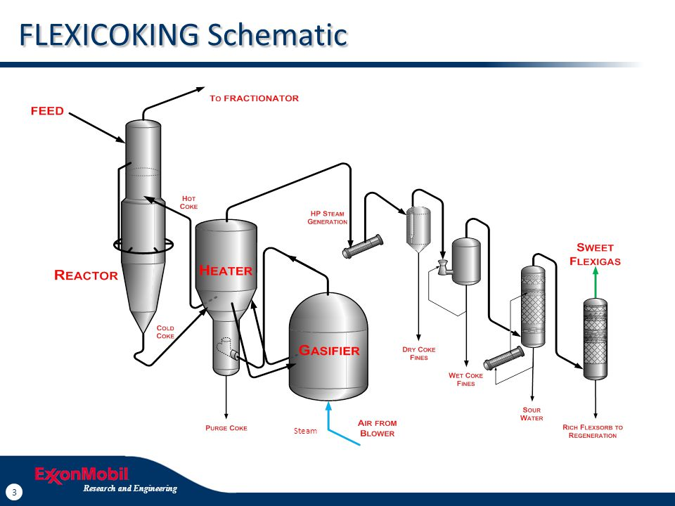 4 Research and Engineering 4 FLEXICOKING Products Same Liquid Yields as Delayed Coking Coke Gasified in a Simple Integrated Steam + Air Gasifier Produces Clean CO/H 2 Fuel Gas (FLEXIGAS) Product Instead of Coke FLEXSORB® Hindered Amine Reduces H 2 S to Low Level Low SO X Nitrogen Diluent Reduces BTU Content, But Low NO X FLEXIGAS Burned in Refinery, Third Party Furnaces / Boilers or for Power Research and Engineering Steam
