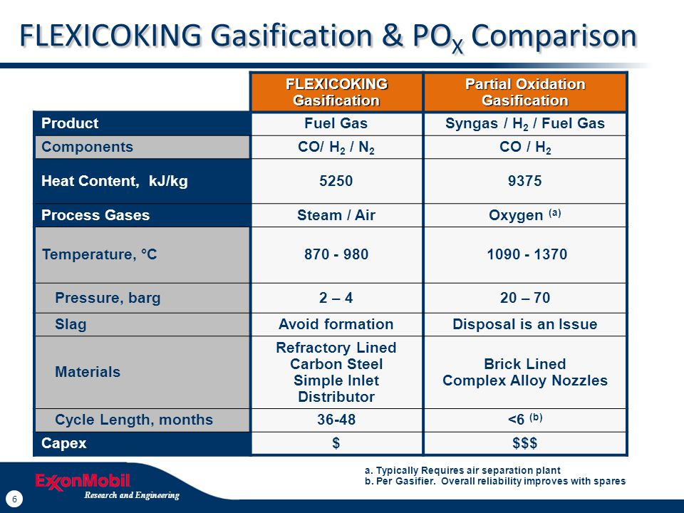 27 Research and Engineering 27 FLEXICOKING Advantages Versus Other Options FLEXICOKING Advantages Versus Other Options Milder Conditions and Significantly Lower Capital Cost than PO x No issues such as Disposal of Slag, UCO No Air Separation Unit Needed Competing Options Delayed Coking Ebullating Bed SDA Conversion Step Partial Oxidation Gasification Gasification Step CO / H 2 SynGas Air Separation Oxygen SEPARATE PROCESS Fluid Bed Coke Gasification FLEXICOKING CO / H 2 / N 2 Fuel Gas Fluid Bed Coking Conversion Step Gasification Step FULLY INTEGRATED Steam/Air