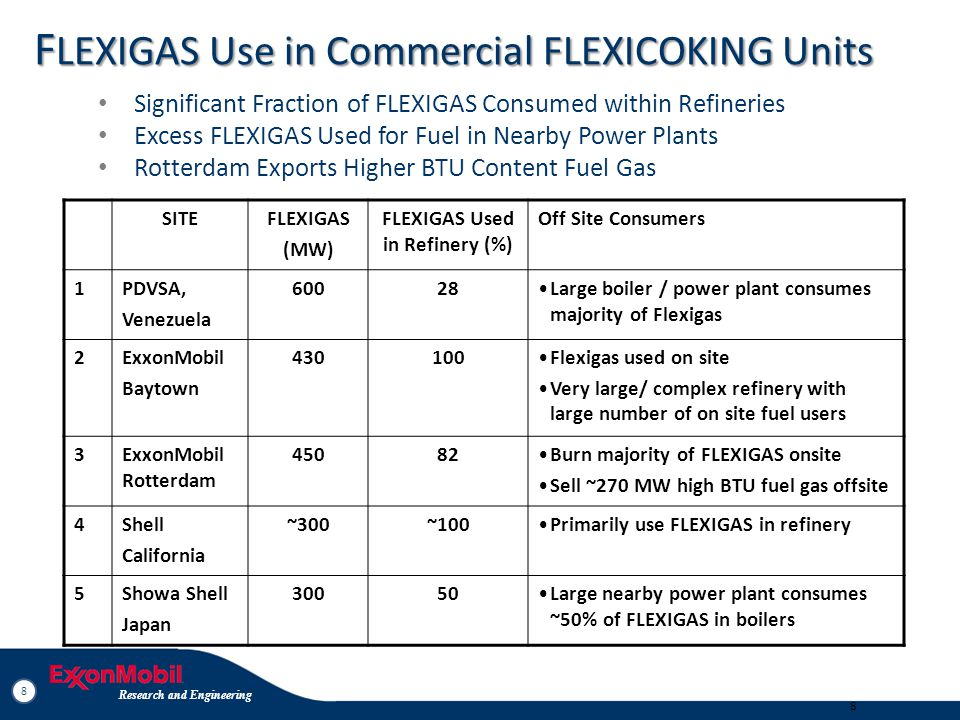 8 Research and Engineering 8 8 F LEXIGAS Use in Commercial FLEXICOKING Units Significant Fraction of FLEXIGAS Consumed within Refineries Excess FLEXIG