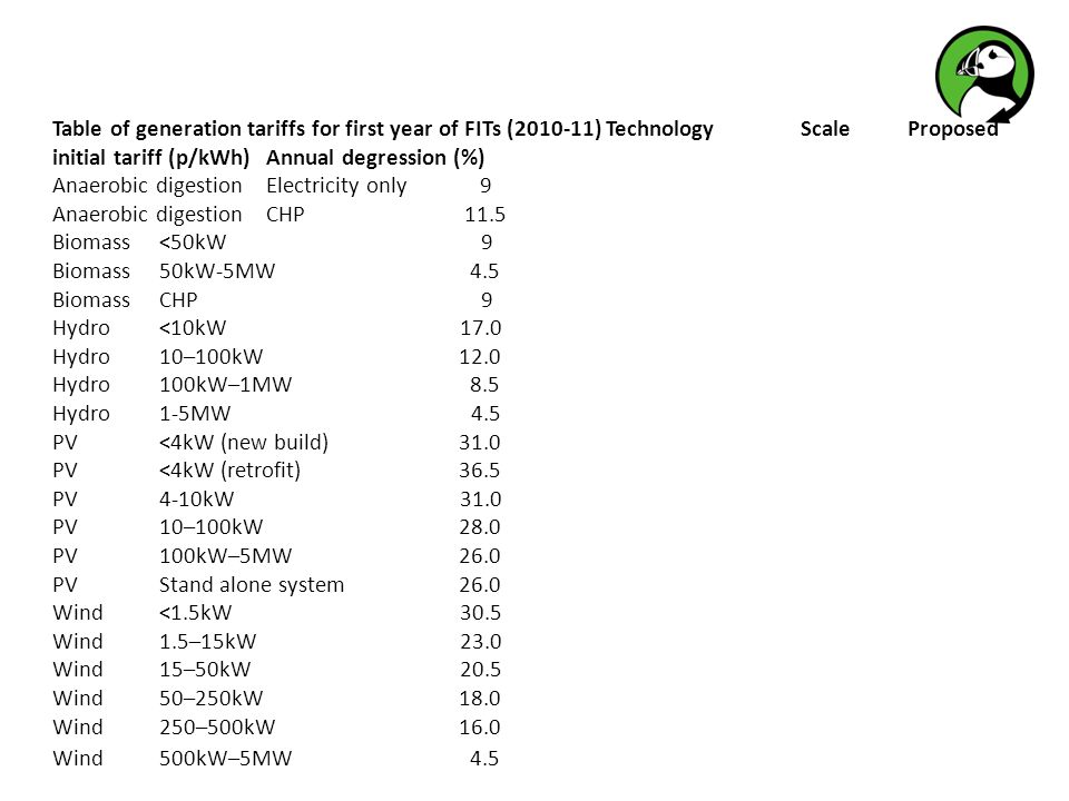 Table of generation tariffs for first year of FITs (2010-11) Technology Scale Proposed initial tariff (p/kWh) Annual degression (%) Anaerobic digestio