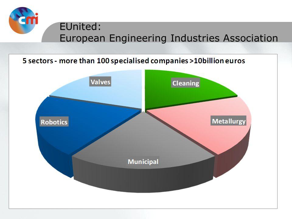EUnited: European Engineering Industries Association