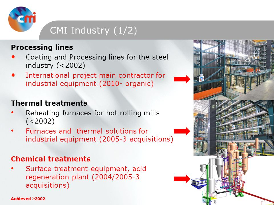 CMI Industry (1/2) Processing lines Coating and Processing lines for the steel industry (<2002) International project main contractor for industrial equipment (2010- organic) Thermal treatments Reheating furnaces for hot rolling mills (<2002) Furnaces and thermal solutions for industrial equipment ( acquisitions) Chemical treatments Surface treatment equipment, acid regeneration plant (2004/ acquisitions) Achieved >2002