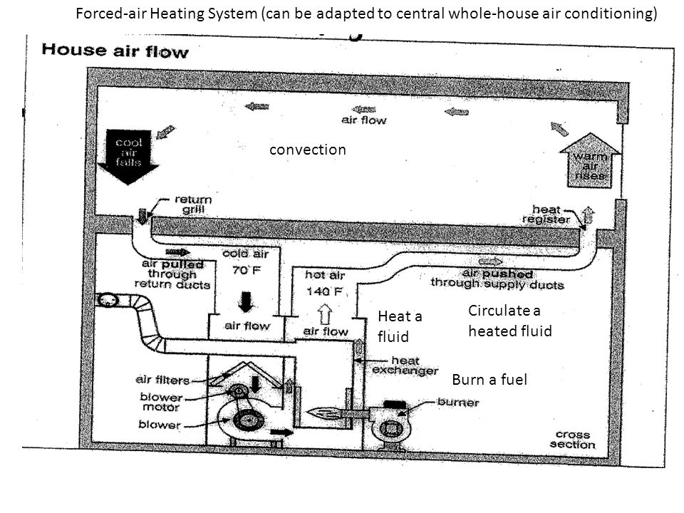 Burn a fuel Heat a fluid Circulate a heated fluid convection Forced-air Heating System (can be adapted to central whole-house air conditioning)
