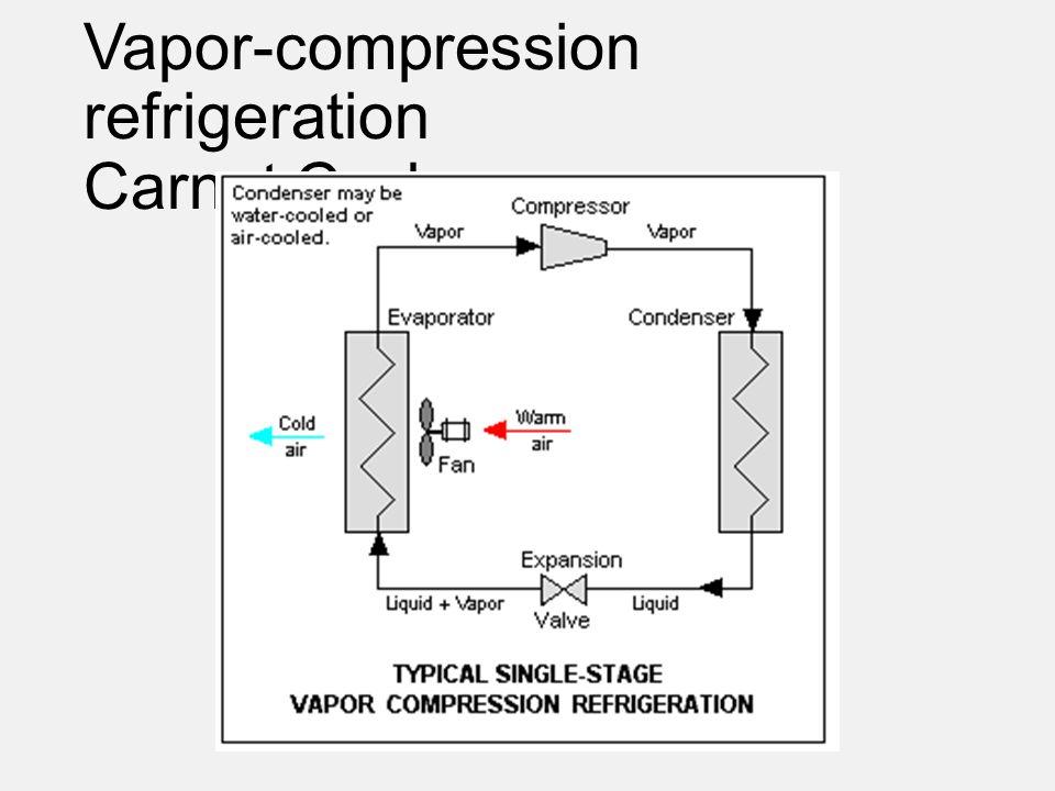 Vapor-compression refrigeration Carnot Cycle