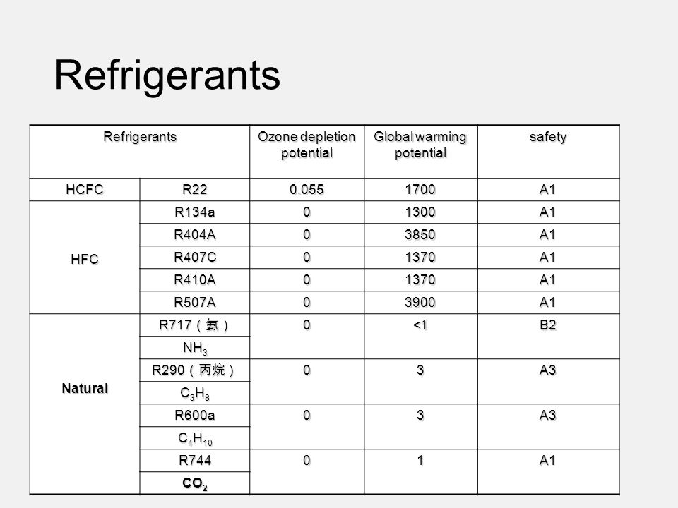 Refrigerants There are over 300 kinds of refrigerants. For heat-pump Refrigerants Ozone depletion potential Global warming potential safety HCFCR220.0