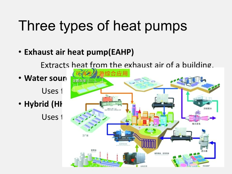 Three types of heat pumps Exhaust air heat pump(EAHP) Extracts heat from the exhaust air of a building, Water source heat pumps (WSHP) Uses flowing water as source or sink for heat Hybrid (HHP) Uses twin source for heat