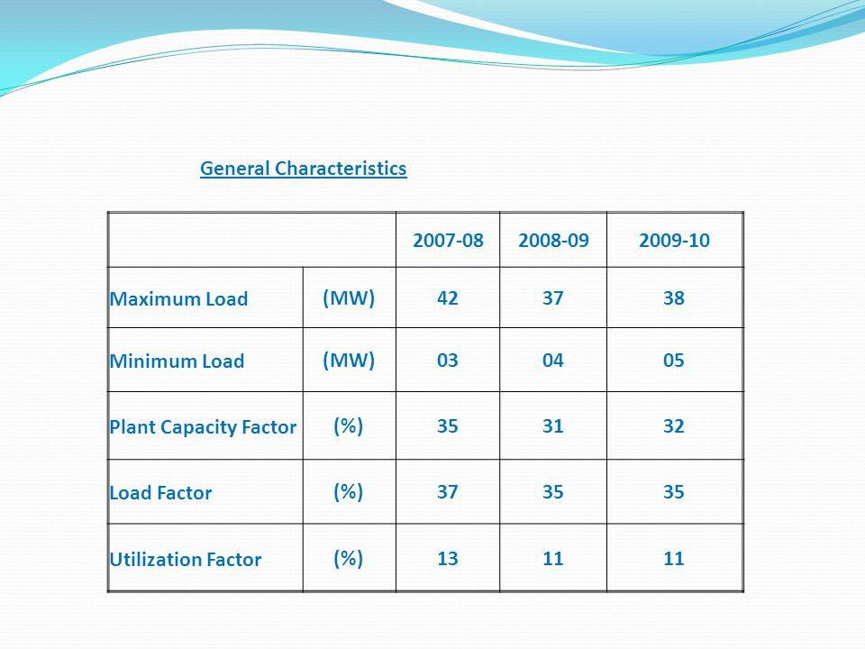 General Characteristics 2007-082008-092009-10 Maximum Load(MW)423738 Minimum Load(MW)030405 Plant Capacity Factor(%)353132 Load Factor(%)3735 Utilizat