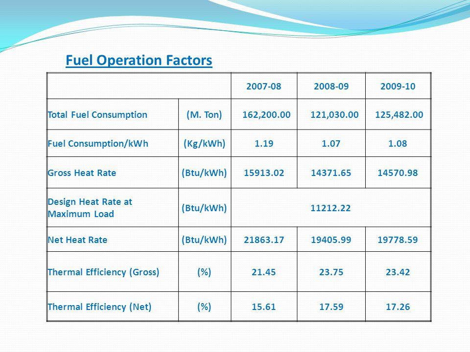 Fuel Operation Factors 2007-082008-092009-10 Total Fuel Consumption(M. Ton) 162,200.00 121,030.00 125,482.00 Fuel Consumption/kWh(Kg/kWh)1.191.071.08