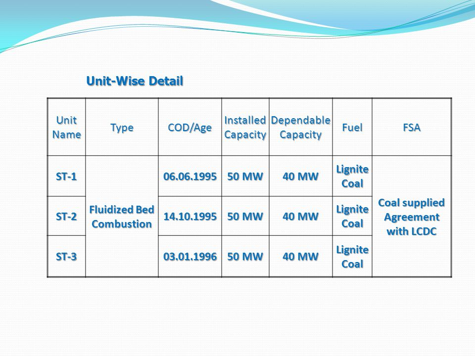 Unit-Wise Detail Unit Name TypeCOD/Age Installed Capacity Dependable Capacity FuelFSA ST-1 Fluidized Bed Combustion 06.06.1995 50 MW 40 MW Lignite Coa