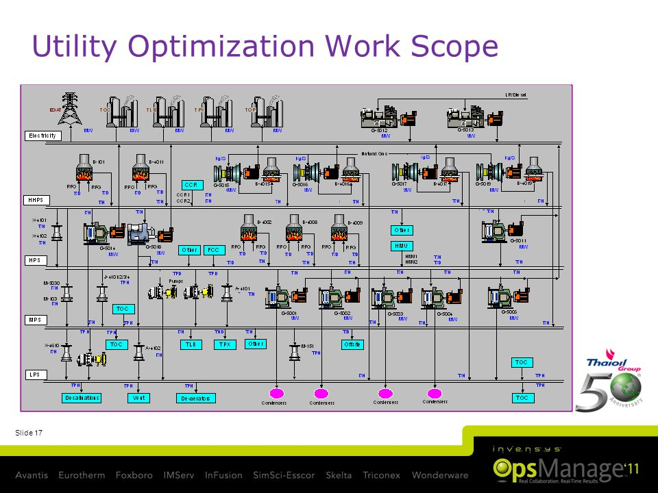 Slide 17 Utility Optimization Work Scope