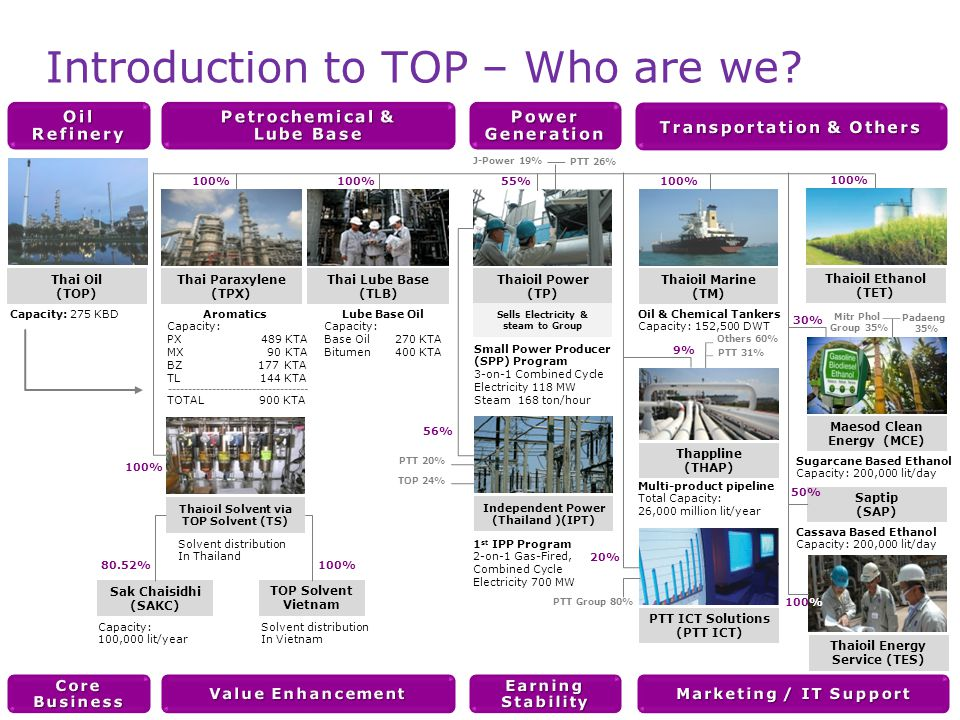 Slide 6 Introduction to TOP – Vision, Mission and Value