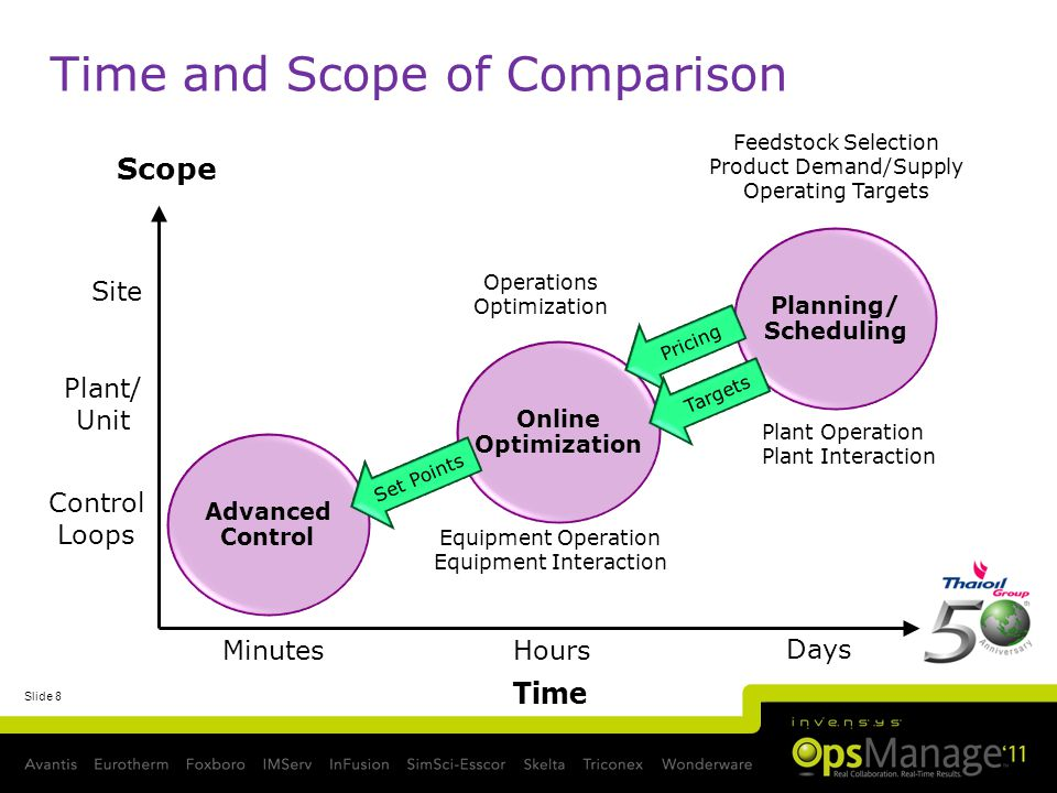 Slide 8 Time and Scope of Comparison Advanced Control Time Plant/ Unit MinutesHours Days Site Control Loops Feedstock Selection Product Demand/Supply Operating Targets Equipment Operation Equipment Interaction Scope Operations Optimization Plant Operation Plant Interaction Online Optimization Planning/ Scheduling Pricing Targets Set Points