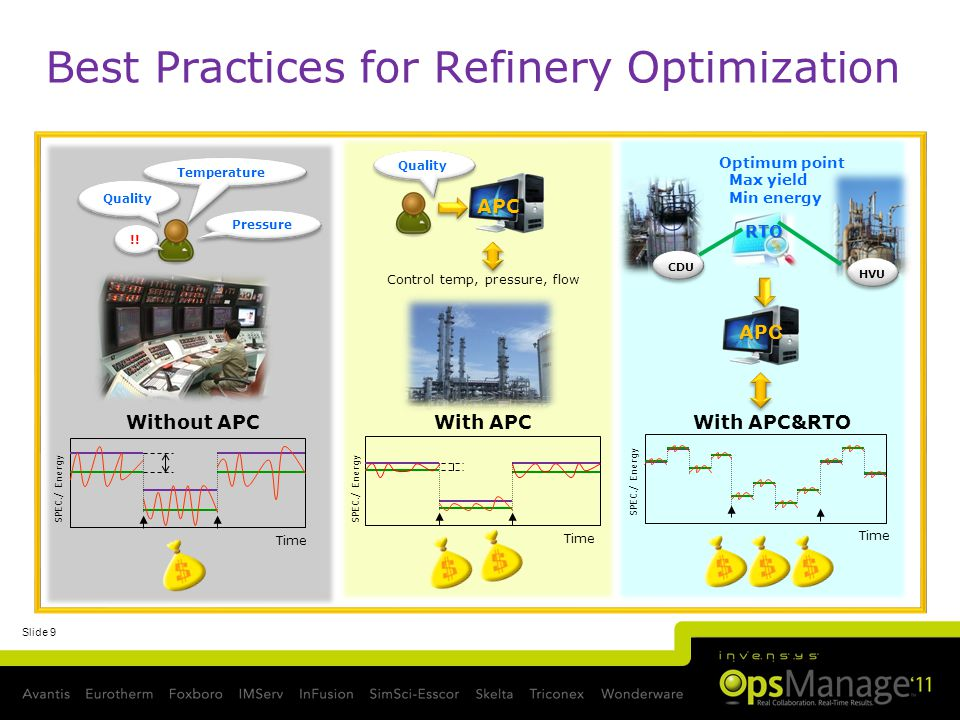 Slide 9 Best Practices for Refinery Optimization Without APC SPEC./ Energy Time Temperature Pressure Quality !.