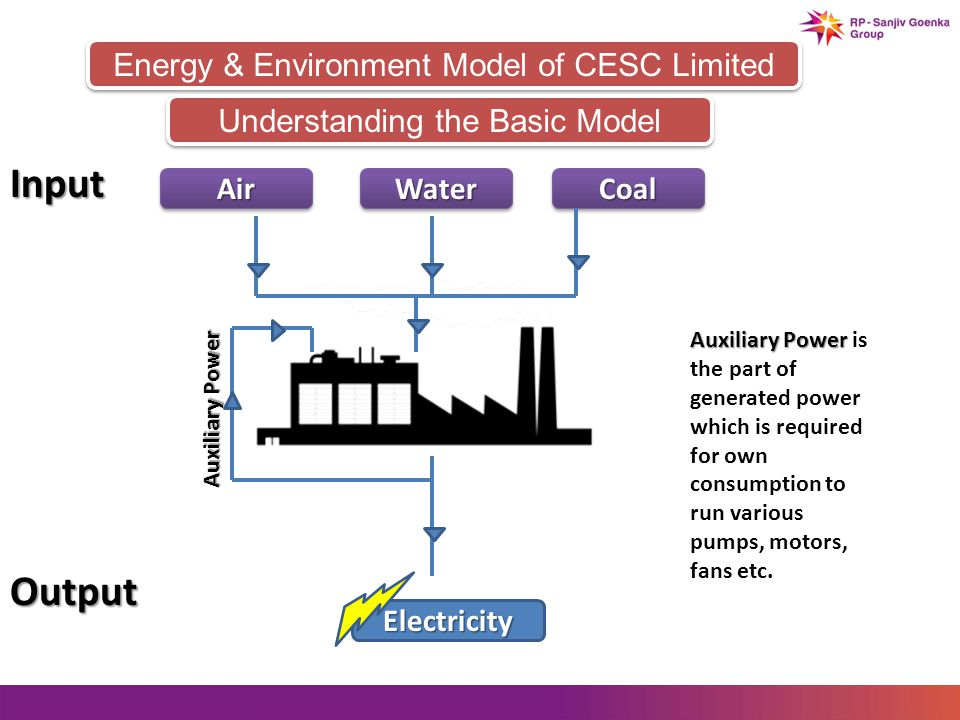 Energy & Environment Model of CESC Limited AirAirWaterWaterCoalCoal Input Understanding the Basic Model Output Electricity Auxiliary Power Auxiliary Power is the part of generated power which is required for own consumption to run various pumps, motors, fans etc.